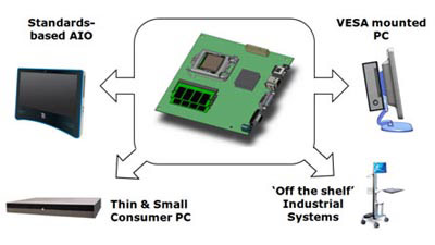 Thin Mini-ITX Markets