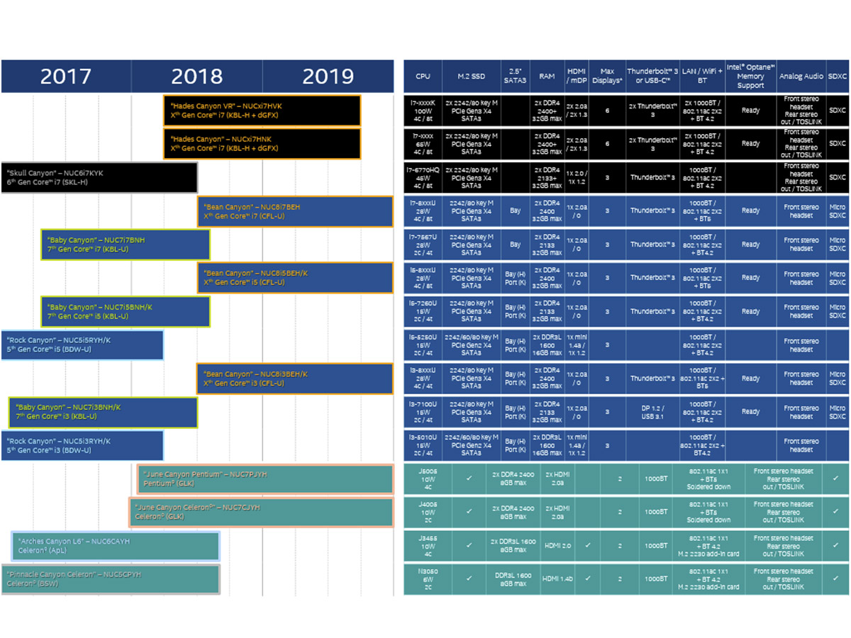 NUC Roadmap