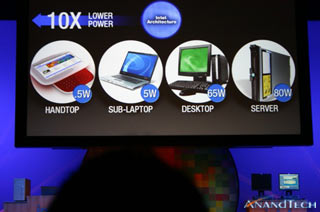 Intel's power consumption targets (pic courtesy Anandtech)