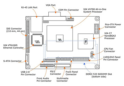 Mini itx epia px 10000 review epia px10000 board layout ccuart Images